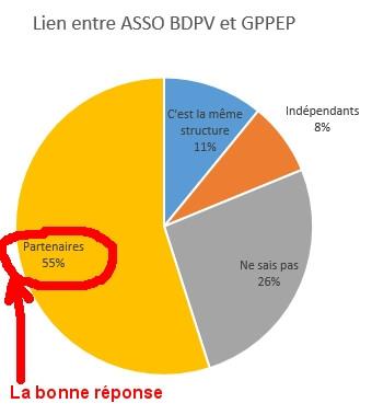 lien_assoBDPV_GPPEP